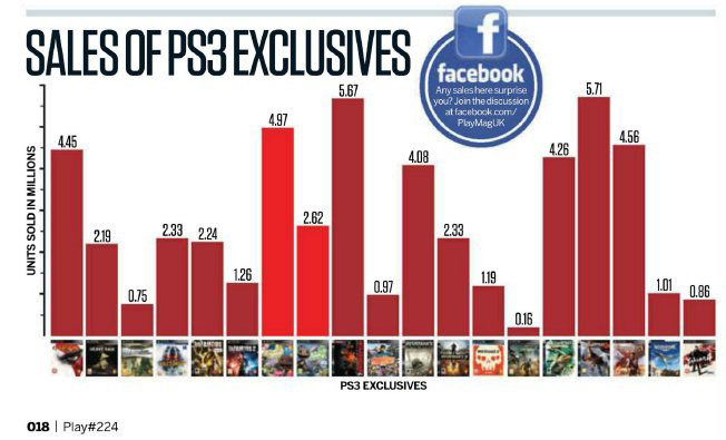 MGS4 total sales revealed, best selling third party PS3